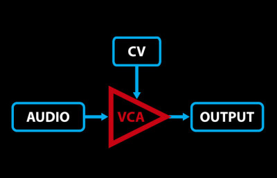 Voltage-Controlled Amplifier (VCA)