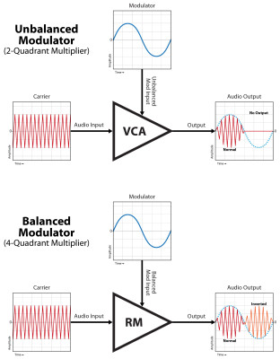 VCA/Ring Modulator: Unbalanced vs. Balanced Input