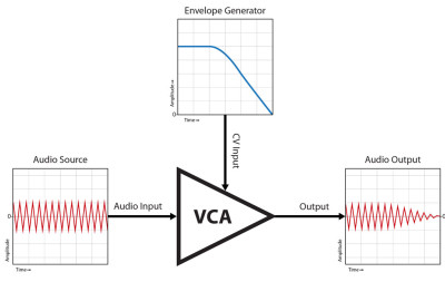 Voltage Controlled Amplifier (VCA) Diagram