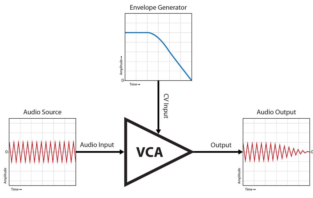 Afbeeldingsresultaat voor voltage controlled amplifier